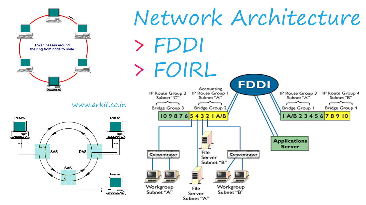 Other network architecture network design principles pooptronica