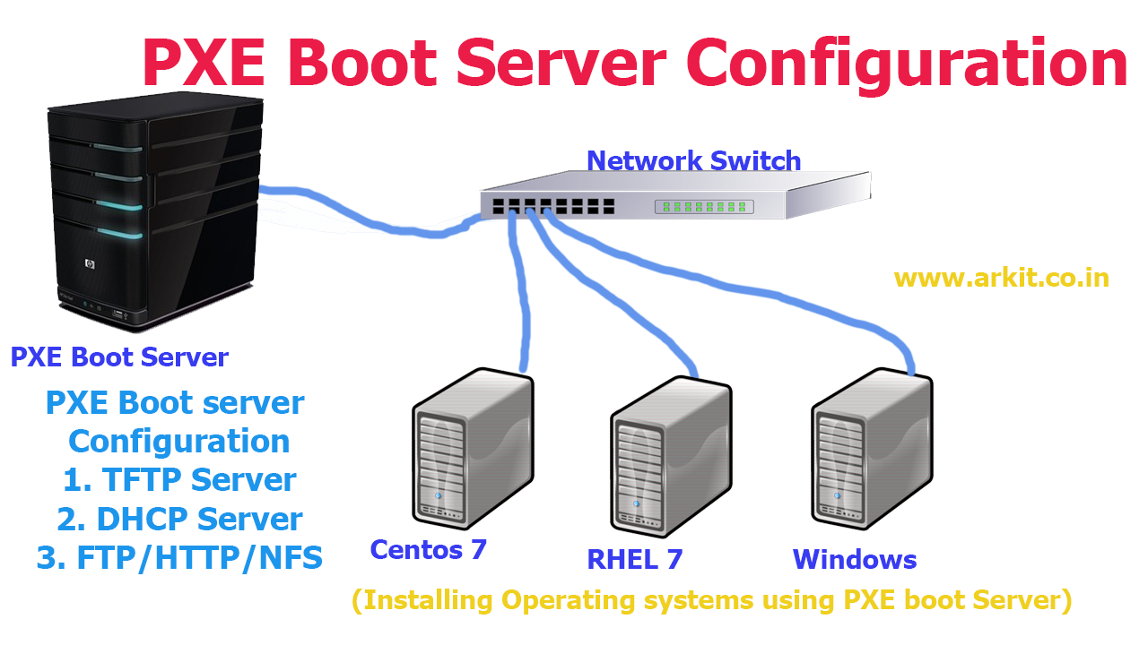 PXE Boot server configuration RHEL7/Centos7 step by step Guide
