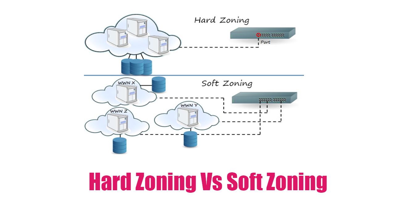 Hard vs soft san zoning explained arkit ccuart Images