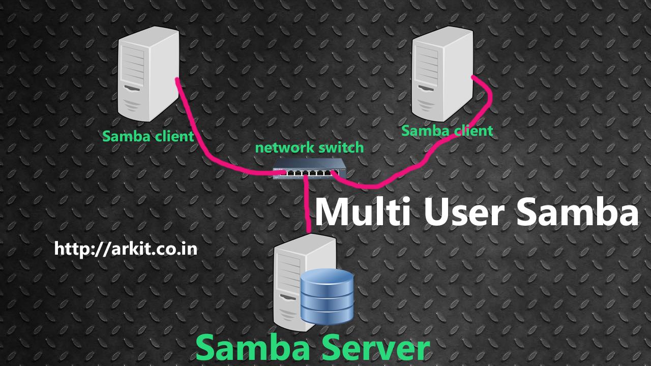 Samba Share Multi User Access Arkit