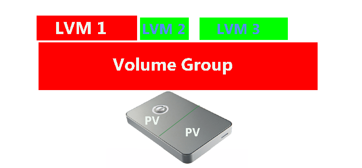 What is LVM ? How to Create LVM Linux (Logical Volume