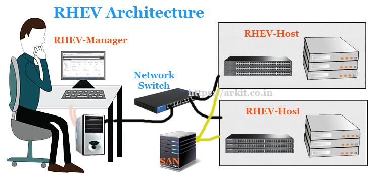 HowTo Install RHEV-M Red Hat Enterprise Virtualization Manager RHEL 7
